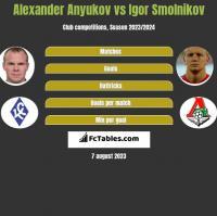 Alexander Anyukov vs Igor Smolnikov h2h player stats