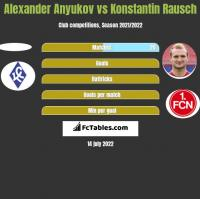 Alexander Anyukov vs Konstantin Rausch h2h player stats