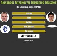 Aleksander Aniukow vs Magomed Musalov h2h player stats