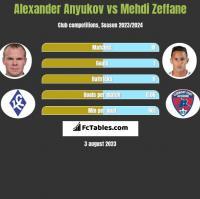 Alexander Anyukov vs Mehdi Zeffane h2h player stats