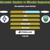 Aleksander Aniukow vs Miroslav Bogosavac h2h player stats
