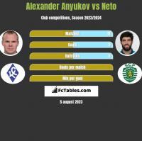 Alexander Anyukov vs Neto h2h player stats