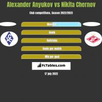Alexander Anyukov vs Nikita Chernov h2h player stats