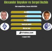 Alexander Anyukov vs Sergei Bozhin h2h player stats