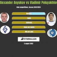 Alexander Anyukov vs Vladimir Poluyakhtov h2h player stats