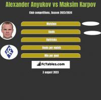 Alexander Anyukov vs Maksim Karpov h2h player stats