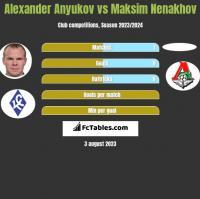 Aleksander Aniukow vs Maksim Nenakhov h2h player stats