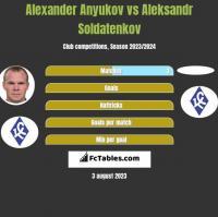 Alexander Anyukov vs Aleksandr Soldatenkov h2h player stats
