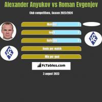 Alexander Anyukov vs Roman Evgenjev h2h player stats