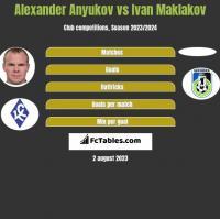 Alexander Anyukov vs Ivan Maklakov h2h player stats
