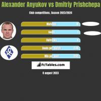Alexander Anyukov vs Dmitriy Prishchepa h2h player stats