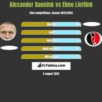 Alexander Bannink vs Elmo Lieftink h2h player stats