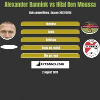 Alexander Bannink vs Hilal Ben Moussa h2h player stats