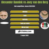 Alexander Bannink vs Joey van den Berg h2h player stats