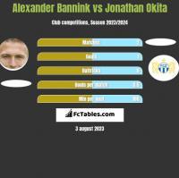 Alexander Bannink vs Jonathan Okita h2h player stats