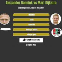 Alexander Bannink vs Mart Dijkstra h2h player stats