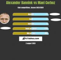 Alexander Bannink vs Mael Corboz h2h player stats