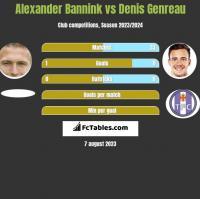 Alexander Bannink vs Denis Genreau h2h player stats