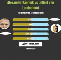 Alexander Bannink vs Jellert van Landschoot h2h player stats