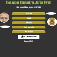 Alexander Bannink vs Joran Swart h2h player stats