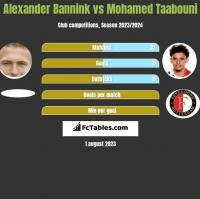 Alexander Bannink vs Mohamed Taabouni h2h player stats