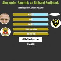 Alexander Bannink vs Richard Sedlacek h2h player stats