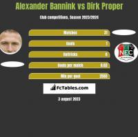 Alexander Bannink vs Dirk Proper h2h player stats