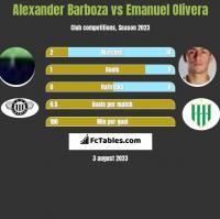 Alexander Barboza vs Emanuel Olivera h2h player stats