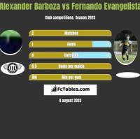 Alexander Barboza vs Fernando Evangelista h2h player stats