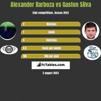 Alexander Barboza vs Gaston Silva h2h player stats