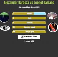 Alexander Barboza vs Leonel Galeano h2h player stats