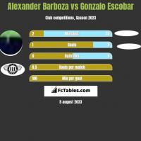 Alexander Barboza vs Gonzalo Escobar h2h player stats
