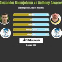 Alexander Baumjohann vs Anthony Caceres h2h player stats