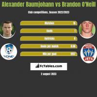 Alexander Baumjohann vs Brandon O'Neill h2h player stats