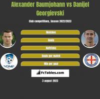 Alexander Baumjohann vs Danijel Georgievski h2h player stats