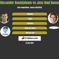 Alexander Baumjohann vs Jose Raul Baena h2h player stats