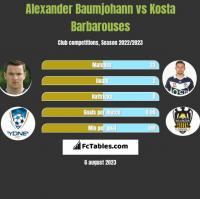 Alexander Baumjohann vs Kosta Barbarouses h2h player stats