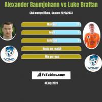 Alexander Baumjohann vs Luke Brattan h2h player stats