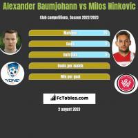 Alexander Baumjohann vs Milos Ninkovic h2h player stats