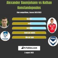 Alexander Baumjohann vs Nathan Konstandopoulos h2h player stats