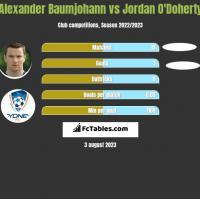 Alexander Baumjohann vs Jordan O'Doherty h2h player stats