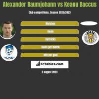 Alexander Baumjohann vs Keanu Baccus h2h player stats