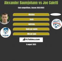 Alexander Baumjohann vs Joe Caletti h2h player stats