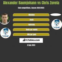 Alexander Baumjohann vs Chris Zuvela h2h player stats