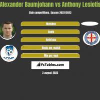 Alexander Baumjohann vs Anthony Lesiotis h2h player stats