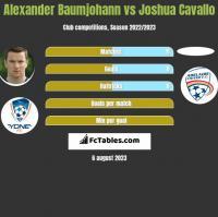 Alexander Baumjohann vs Joshua Cavallo h2h player stats