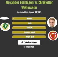 Alexander Berntsson vs Christoffer Wiktorsson h2h player stats