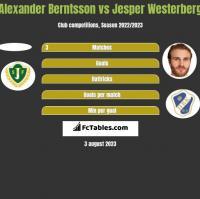 Alexander Berntsson vs Jesper Westerberg h2h player stats