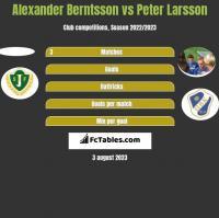Alexander Berntsson vs Peter Larsson h2h player stats