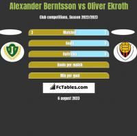 Alexander Berntsson vs Oliver Ekroth h2h player stats